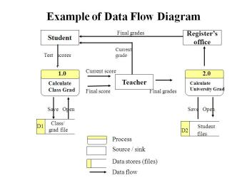 example-of-data-flow-diagram